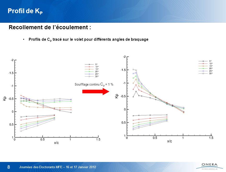 8 Profil de K P Recollement de lécoulement : Profils de C p tracé sur le volet pour différents angles de braquage Journées des Doctorants MFE – 16 et
