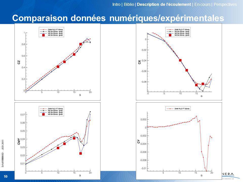 DAAP/MMHD - JDD 2011 10 Comparaison données numériques/expérimentales Intro   Biblio   Description de lécoulement   En cours   Perspectives