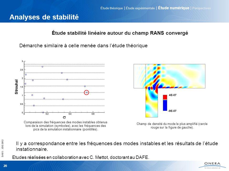 DAFE - JDD 2012 20 Analyses de stabilité Etudes réalisées en collaboration avec C. Mettot, doctorant au DAFE. Comparaison des fréquences des modes ins