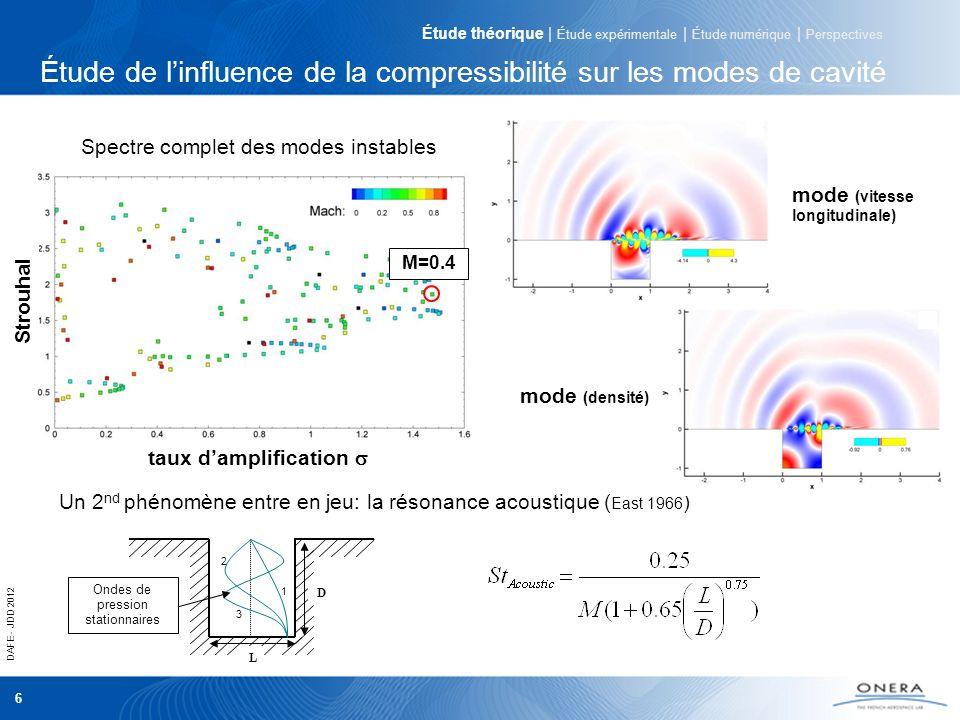 DAFE - JDD 2012 6 Strouhal taux damplification Étude de linfluence de la compressibilité sur les modes de cavité Spectre complet des modes instables U