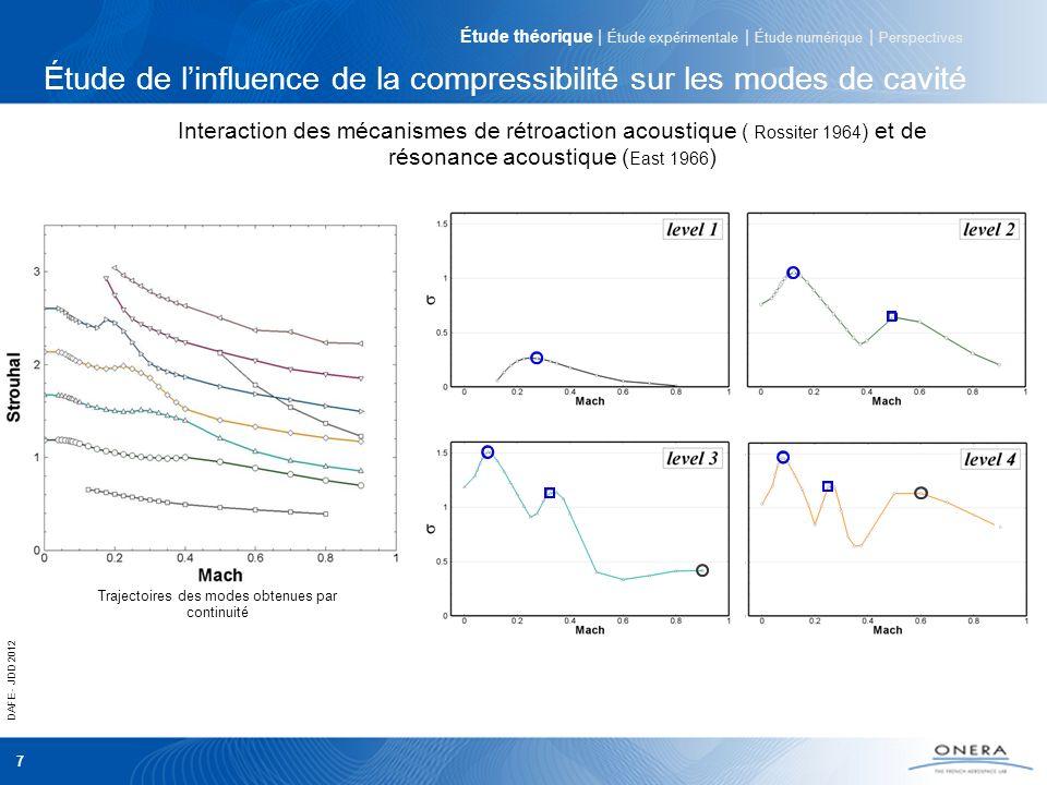 DAFE - JDD 2012 7 Étude de linfluence de la compressibilité sur les modes de cavité Interaction des mécanismes de rétroaction acoustique ( Rossiter 19