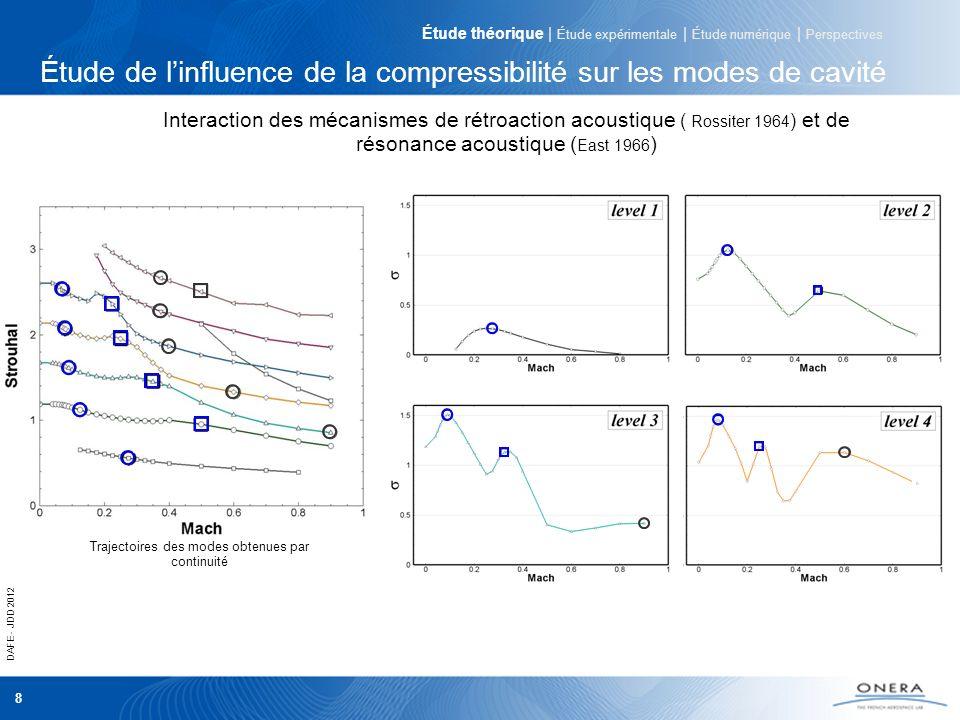 DAFE - JDD 2012 8 Étude de linfluence de la compressibilité sur les modes de cavité Trajectoires des modes obtenues par continuité Interaction des méc