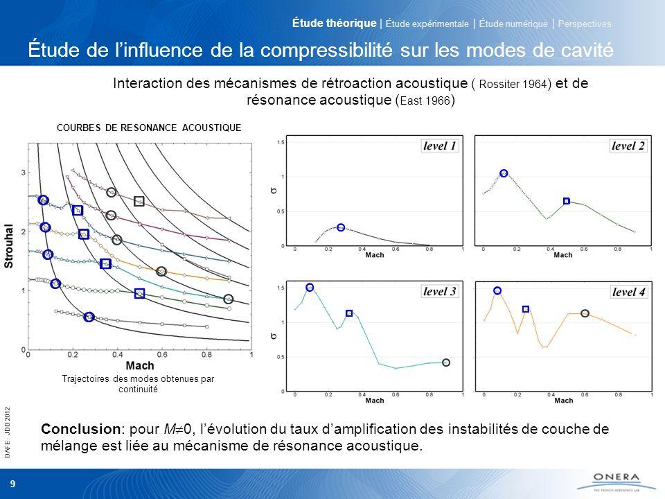 DAFE - JDD 2012 9 Étude de linfluence de la compressibilité sur les modes de cavité COURBES DE RESONANCE ACOUSTIQUE Conclusion: pour M 0, lévolution du taux damplification des instabilités de couche de mélange est liée au mécanisme de résonance acoustique.