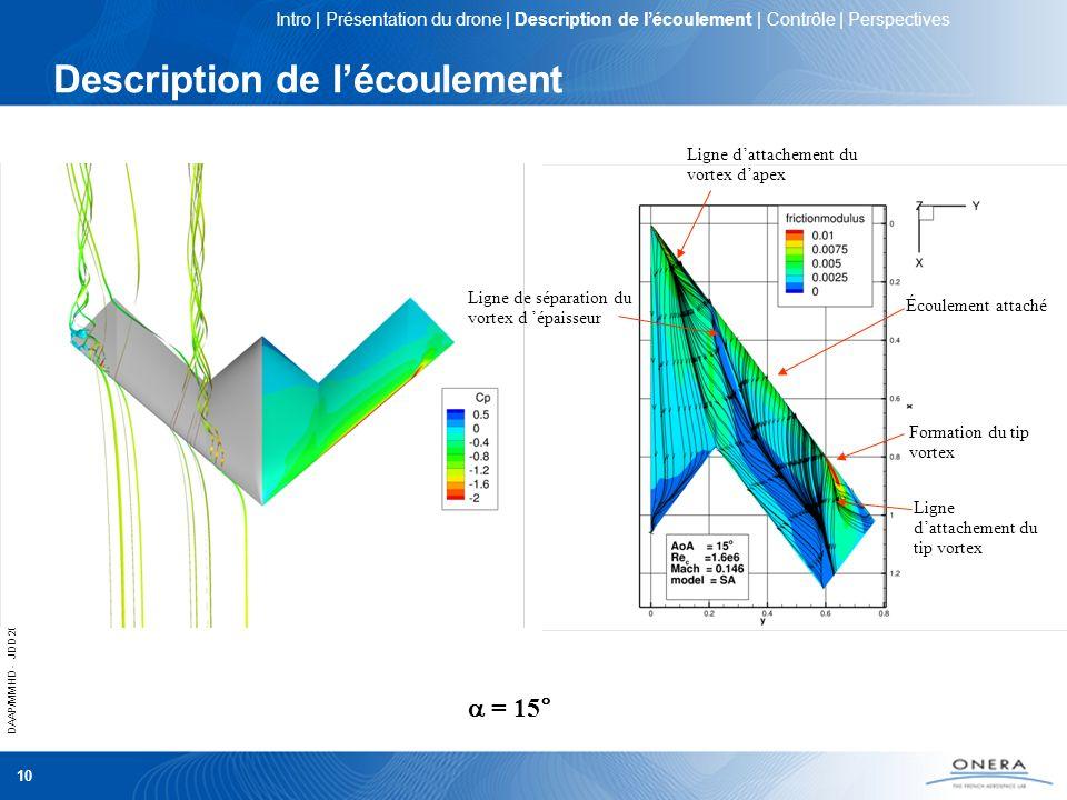 DAAP/MMHD - JDD 2012 10 Description de lécoulement = 15° Ligne dattachement du vortex dapex Ligne de séparation du vortex d épaisseur Écoulement attac