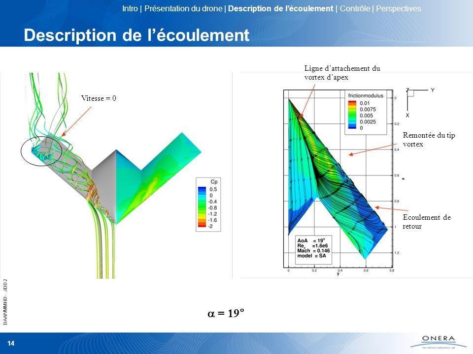 DAAP/MMHD - JDD 2012 14 Description de lécoulement = 19° Ligne dattachement du vortex dapex Remontée du tip vortex Ecoulement de retour Vitesse = 0 In