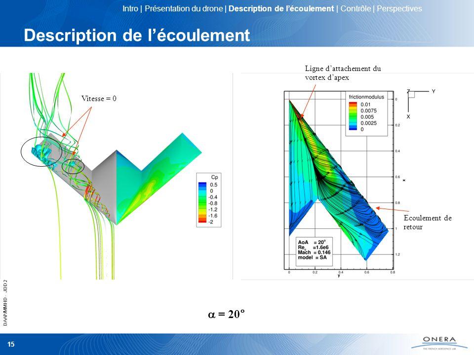 DAAP/MMHD - JDD 2012 15 Description de lécoulement = 20° Ligne dattachement du vortex dapex Ecoulement de retour Vitesse = 0 Intro | Présentation du d
