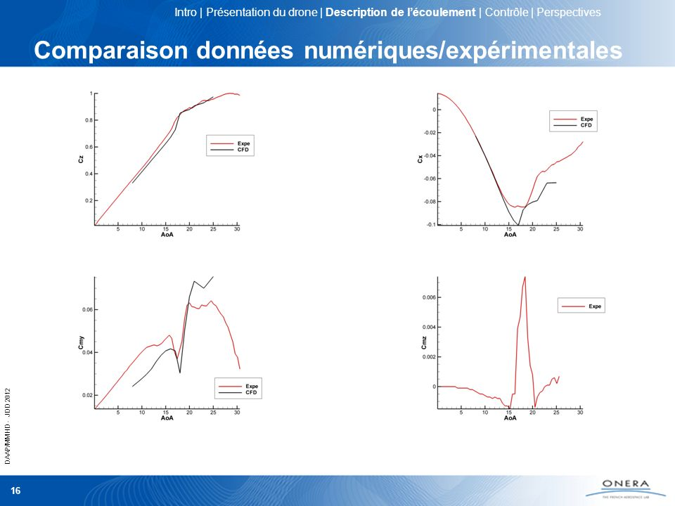 DAAP/MMHD - JDD 2012 16 Comparaison données numériques/expérimentales Intro | Présentation du drone | Description de lécoulement | Contrôle | Perspect