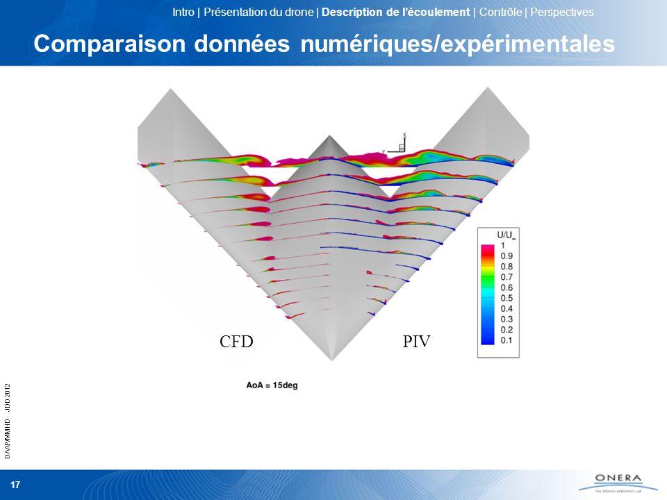 DAAP/MMHD - JDD 2012 17 Comparaison données numériques/expérimentales CFDPIV CFDPIV Intro | Présentation du drone | Description de lécoulement | Contr