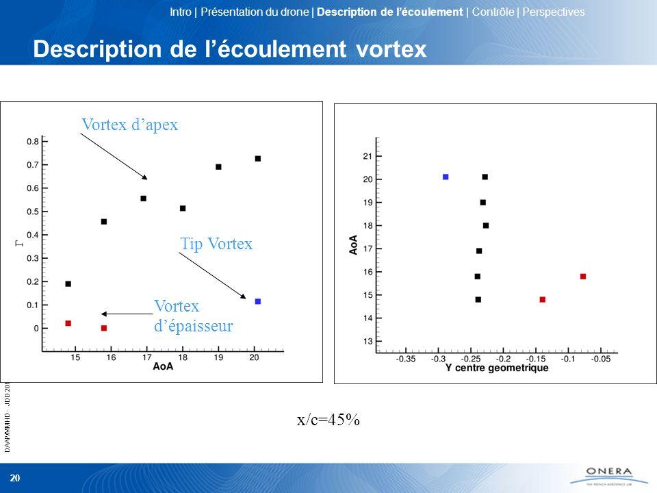 DAAP/MMHD - JDD 2012 20 Description de lécoulement vortex Epaisseur de vorticité Paramétre de swirl (data) Vortex dépaisseur Vortex dapex Tip Vortex x