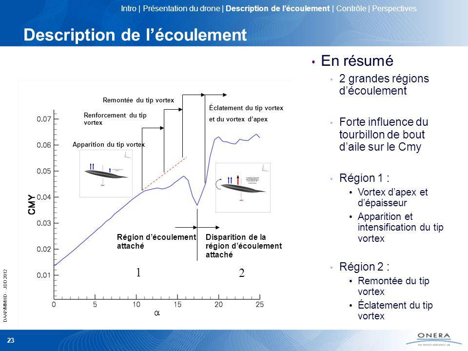 DAAP/MMHD - JDD 2012 23 Description de lécoulement Région découlement attaché Disparition de la région découlement attaché Apparition du tip vortex Re