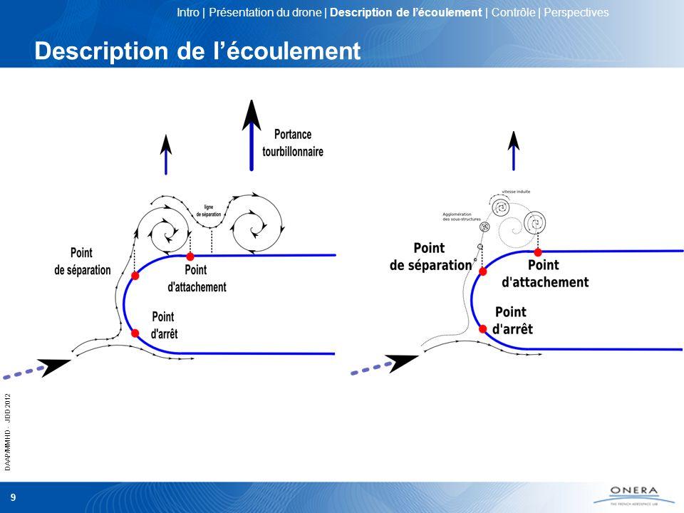 DAAP/MMHD - JDD 2012 10 Description de lécoulement = 15° Ligne dattachement du vortex dapex Ligne de séparation du vortex d épaisseur Écoulement attaché Formation du tip vortex Ligne dattachement du tip vortex Intro | Présentation du drone | Description de lécoulement | Contrôle | Perspectives