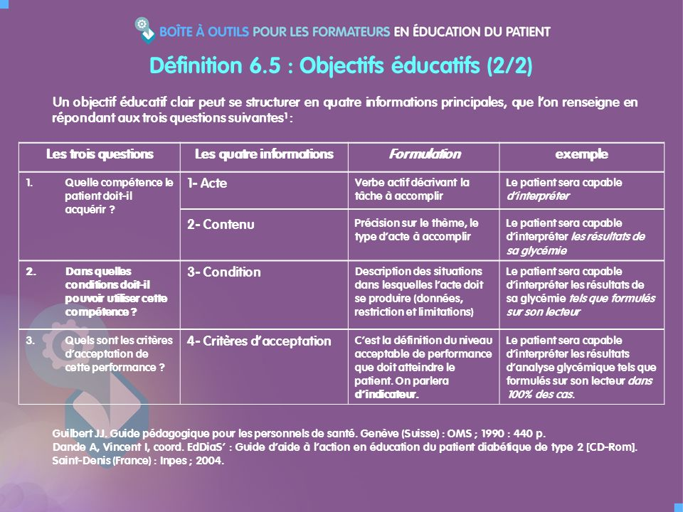 Définition 6.5 : Objectifs éducatifs (2/2) Les trois questionsLes quatre informationsFormulationexemple 1.Quelle compétence le patient doit-il acquérir .