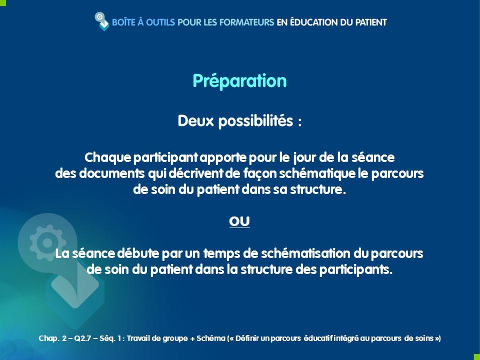 Deux possibilités : Chaque participant apporte pour le jour de la séance des documents qui décrivent de façon schématique le parcours de soin du patient dans sa structure.