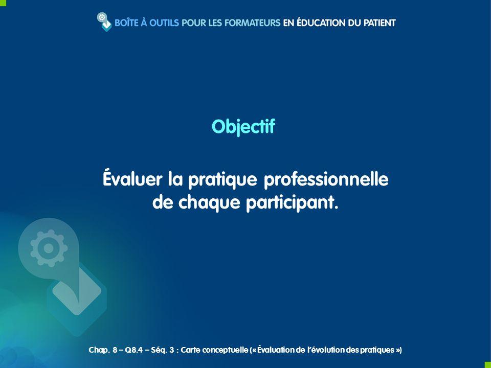 Évaluer la pratique professionnelle de chaque participant. Objectif Chap. 8 – Q8.4 – Séq. 3 : Carte conceptuelle (« Évaluation de lévolution des prati
