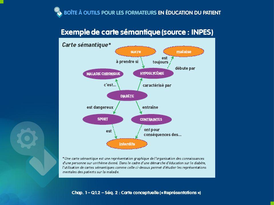 Exemple de carte sémantique (source : INPES) Chap.
