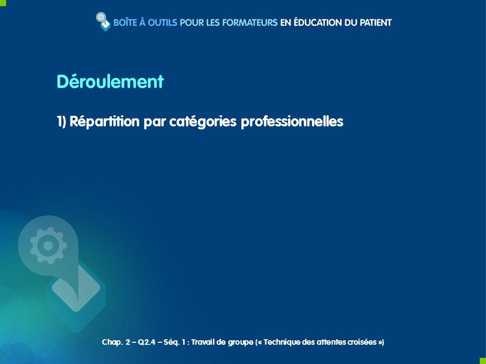 1) Répartition par catégories professionnelles Déroulement Chap. 2 – Q2.4 – Séq. 1 : Travail de groupe (« Technique des attentes croisées »)