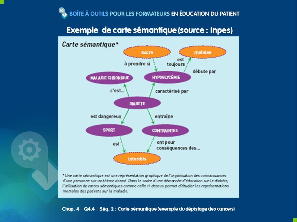 Exemple de carte sémantique (source : Inpes) Chap. 4 – Q4.4 – Séq. 2 : Carte sémantique (exemple du dépistage des cancers)