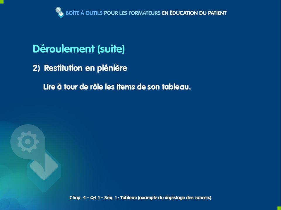 3) Synthèse du formateur Déroulement (fin) Chap.4 – Q4.1 – Séq.