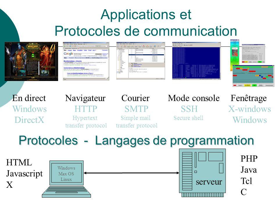 En directNavigateurCourierMode consoleFenêtrage HTTP Hypertext transfer protocol X-windows Windows Protocoles - Langages de programmation Protocoles -