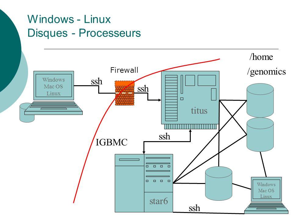 Windows - Linux Disques - Processeurs Windows Mac OS Linux titus star6 ssh /home /genomics IGBMC Windows Mac OS Linux ssh Firewall