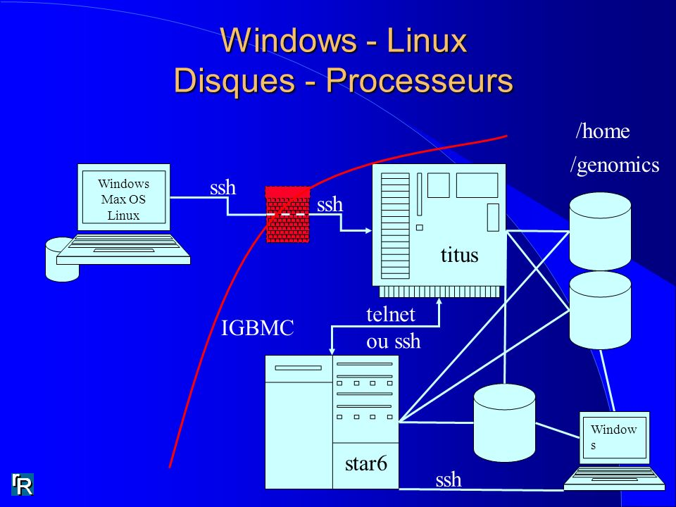 Windows - Linux Disques - Processeurs Windows Max OS Linux titus star6 ssh telnet ou ssh /home /genomics IGBMC Window s ssh