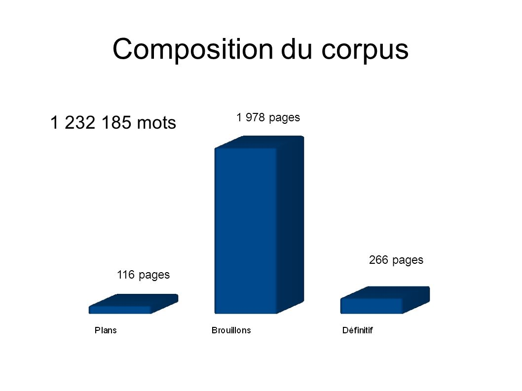 Composition du corpus 1 232 185 mots 116 pages 1 978 pages 266 pages