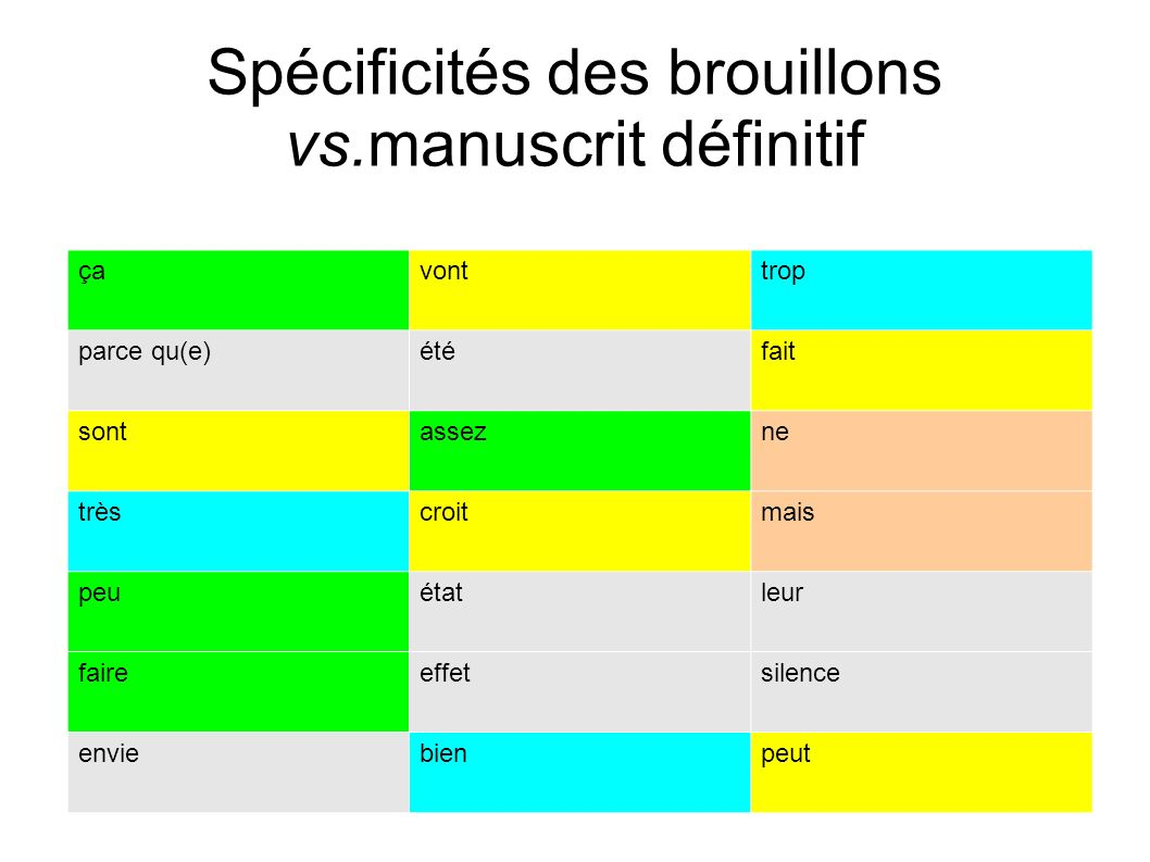 Spécificités des brouillons vs.manuscrit définitif çavonttrop parce qu(e)étéfait sontassezne trèscroitmais peuétatleur faireeffetsilence enviebienpeut