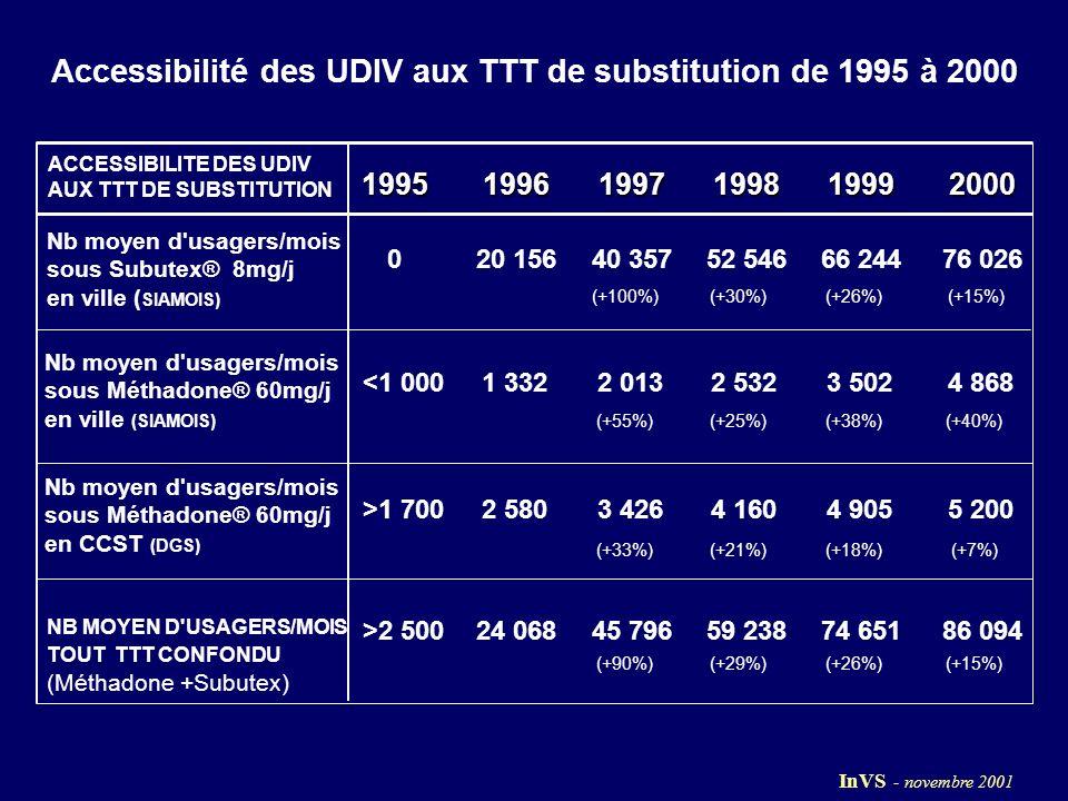 ACCESSIBILITE DES UDIV AUX TTT DE SUBSTITUTION 199519961997199819992000 020 15640 35752 54666 24476 026 (+100%)(+30%)(+26%)(+15%) <1 0001 3322 0132 5323 5024 868 (+55%)(+25%)(+38%)(+40%) >1 7002 5803 4264 1604 9055 200 (+33%)(+21%)(+18%)(+7%) >2 50024 06845 79659 23874 65186 094 (+90%)(+29%)(+26%)(+15%) NB MOYEN D USAGERS/MOIS TOUT TTT CONFONDU (Méthadone +Subutex) Nb moyen d usagers/mois sous Subutex® 8mg/j en ville ( SIAMOIS) Nb moyen d usagers/mois sous Méthadone® 60mg/j en ville (SIAMOIS) Nb moyen d usagers/mois sous Méthadone® 60mg/j en CCST (DGS) Accessibilité des UDIV aux TTT de substitution de 1995 à 2000 InVS - novembre 2001