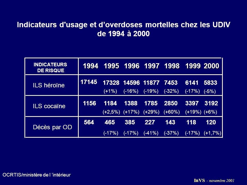 Efficacité relative de l accès aux seringues MAIS - partage résiduel de la seringue et prévention insuffisante des risques sexuels - pas d effet apparent sur la transmission du VHC En 2000, nette diminution du recours aux seringues stériles - Moins d entrées dans l usage intraveineux .