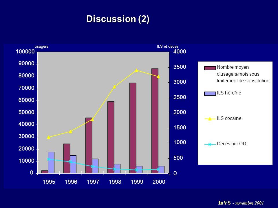 Discussion (2) 0 10000 20000 30000 40000 50000 60000 70000 80000 90000 100000 199519961997199819992000 0 500 1000 1500 2000 2500 3000 3500 4000 Nombre moyen d usagers/mois sous traitement de substitution ILS héroïne ILS cocaïne Décès par OD usagersILS et décès InVS - novembre 2001