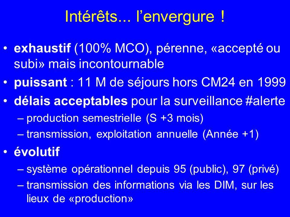 Intérêts... lenvergure ! exhaustif (100% MCO), pérenne, «accepté ou subi» mais incontournable puissant : 11 M de séjours hors CM24 en 1999 délais acce