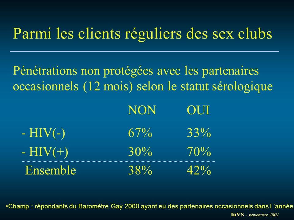 Parmi les clients réguliers des sex clubs Pénétrations non protégées avec les partenaires occasionnels (12 mois) selon le statut sérologique NON OUI -