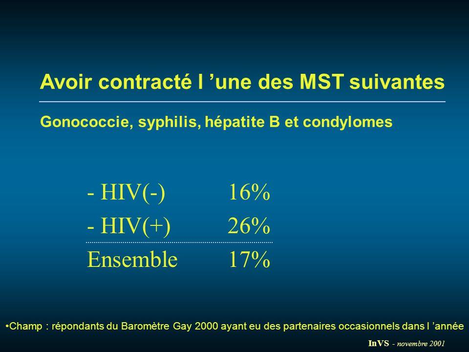 - HIV(-)16% - HIV(+)26% Ensemble 17% Avoir contracté l une des MST suivantes Gonococcie, syphilis, hépatite B et condylomes Champ : répondants du Baro