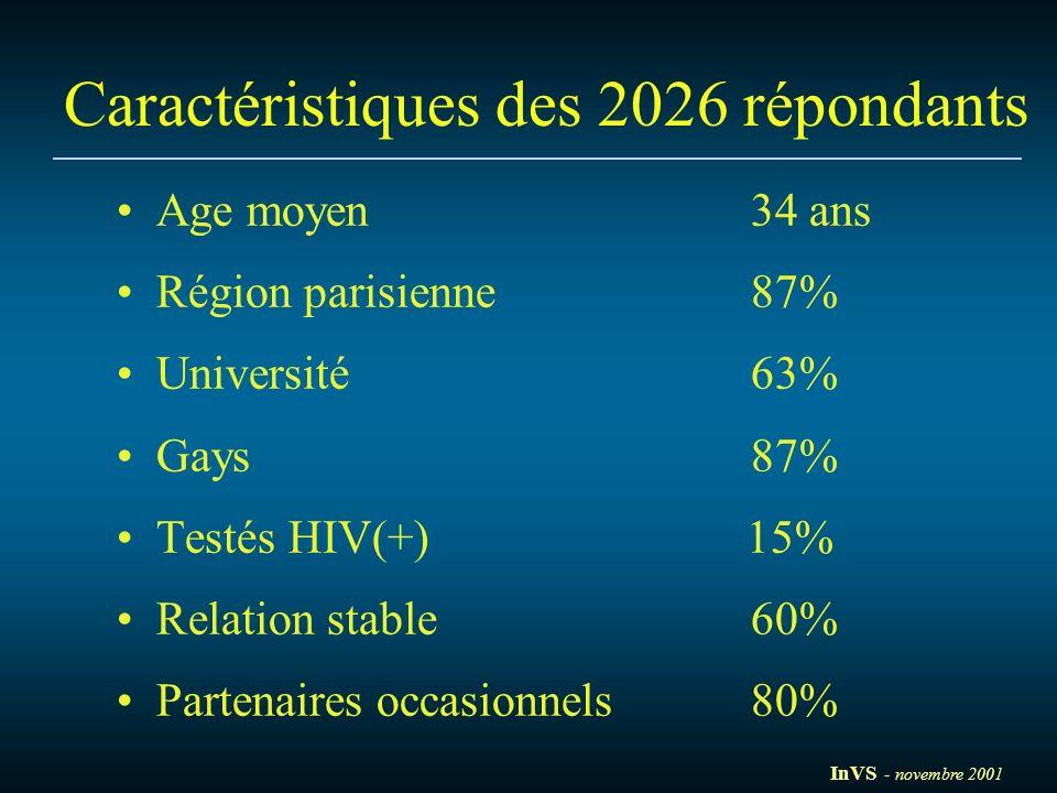 Caractéristiques des 2026 répondants Age moyen34 ans Région parisienne87% Université63% Gays87% Testés HIV(+) 15% Relation stable60% Partenaires occas