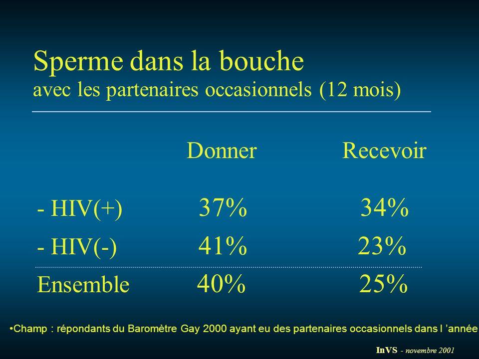 Donner Recevoir - HIV(+) 37% 34% - HIV(-) 41% 23% Ensemble 40% 25% Sperme dans la bouche avec les partenaires occasionnels (12 mois) Champ : répondant