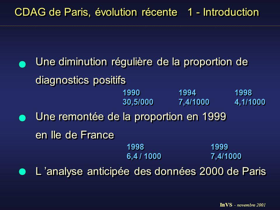 CDAG de Paris, évolution récente 1 - Introduction Une diminution régulière de la proportion de diagnostics positifs Une remontée de la proportion en 1