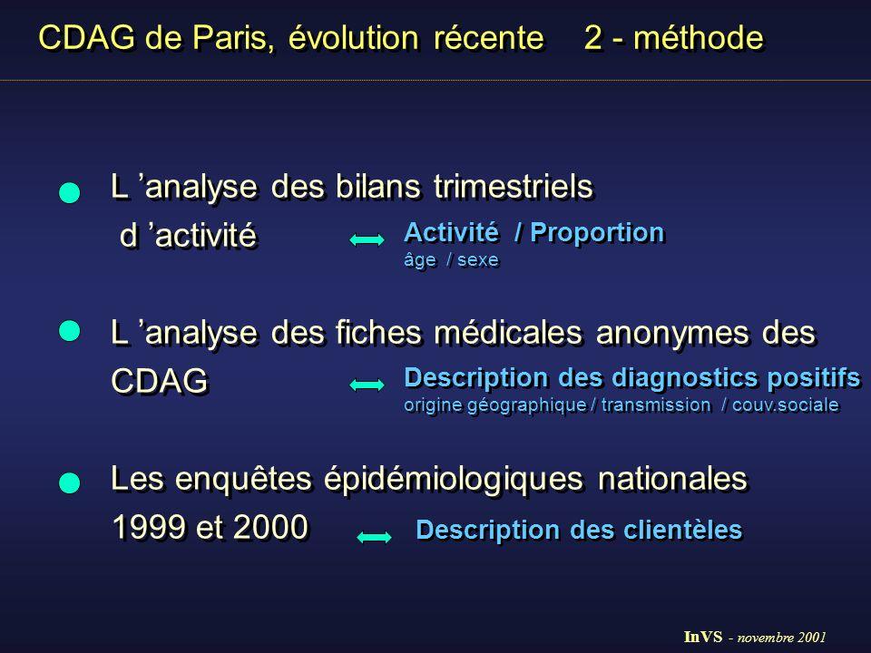 CDAG de Paris, évolution récente 3 - Résultats /1 Bilans trimestriels d activité Paris environ 50 000 chaque année Bilans trimestriels d activité Paris environ 50 000 chaque année 1998 InVS - novembre 2001