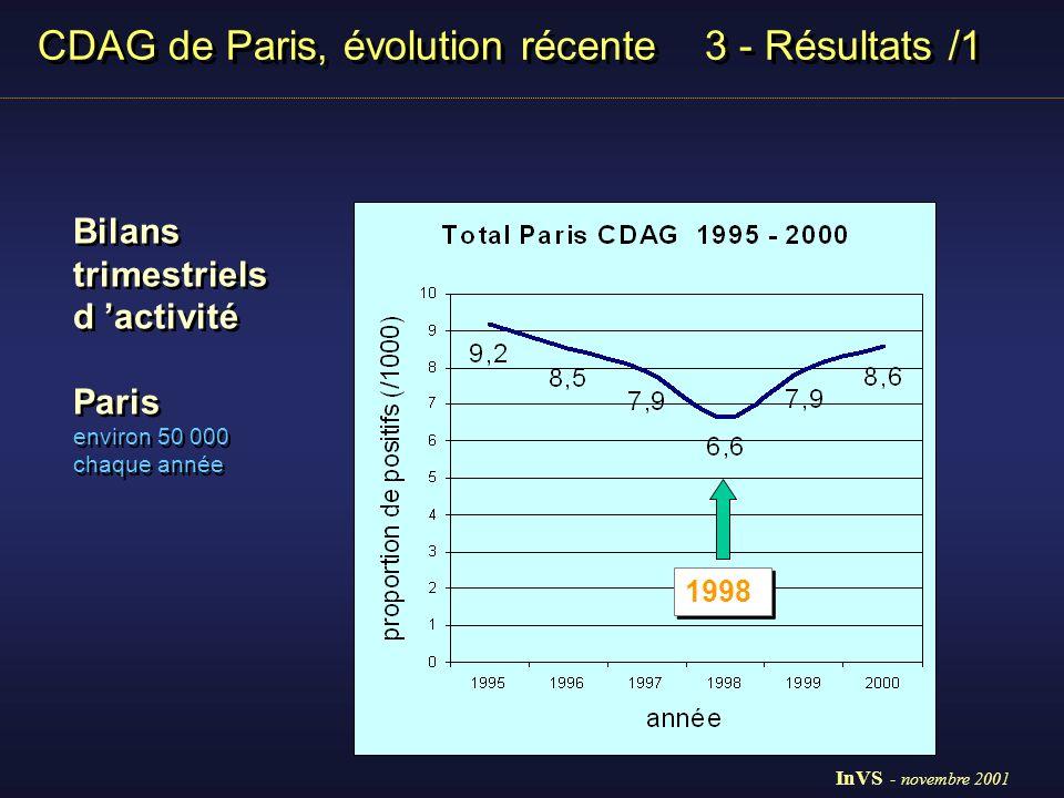 CDAG de Paris, évolution récente 3 - Résultats /1 Bilans trimestriels d activité 1998 - 2000 8 CDAG /11 proportion diagnostics positifs pour mille Bilans trimestriels d activité 1998 - 2000 8 CDAG /11 proportion diagnostics positifs pour mille Hommes1998 1999 2000 49 00047 000 50000 20 à 29 ans 5,9 7,4 6,4 30 à 39 ans15,913,517,8 40 à 49 ans14,713,015,8 total H 9,7 9,710,7 Femmes 20 à 29 ans3,95,26,1 30 à 39 ans10,113,213,7 40 à 49 ans6,08,712,7 total F4,26,57,2 Total7,48,59,3 Hommes1998 1999 2000 49 00047 000 50000 20 à 29 ans 5,9 7,4 6,4 30 à 39 ans15,913,517,8 40 à 49 ans14,713,015,8 total H 9,7 9,710,7 Femmes 20 à 29 ans3,95,26,1 30 à 39 ans10,113,213,7 40 à 49 ans6,08,712,7 total F4,26,57,2 Total7,48,59,3 InVS - novembre 2001