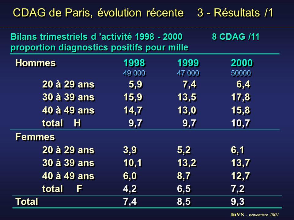 CDAG de Paris, évolution récente 3 - Résultats /2 Fiches médicales anonymes des diagnostics positifs Fiches médicales anonymes des diagnostics positifs 1998 - 1999 - 2000 1074 fiches médicales anonymes 8 CDAG /11 Paris 7 CDAG / 8 (analyse de tendance) 1 non participation 955diagnostics 81 % du total des diagnostics 1998 - 1999 - 2000 1074 fiches médicales anonymes 8 CDAG /11 Paris 7 CDAG / 8 (analyse de tendance) 1 non participation 955diagnostics 81 % du total des diagnostics InVS - novembre 2001