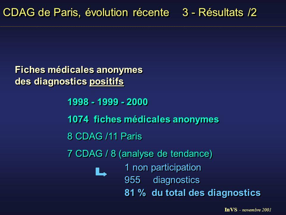 CDAG de Paris, évolution récente 3 - Résultats /2 Fiches médicales anonymes 1998 - 2000 6 / 8 CDAG groupe de transmission Fiches médicales anonymes 1998 - 2000 6 / 8 CDAG groupe de transmission 199819992000 n % n % n % Homosexuels 16251%14849%11937% Hétérosexuels15047%14749 %20261% Toxicomanes IV72%83%52% Total319100%303100%333100% 199819992000 n % n % n % Homosexuels 16251%14849%11937% Hétérosexuels15047%14749 %20261% Toxicomanes IV72%83%52% Total319100%303100%333100% InVS - novembre 2001