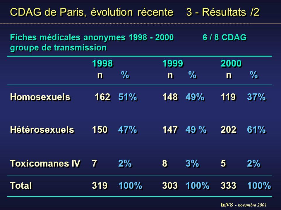 CDAG de Paris, évolution récente 3 - Résultats /2 Fiches médicales anonymes 1998 - 2000 6 / 8 CDAG groupe de transmission Fiches médicales anonymes 1998 - 2000 6 / 8 CDAG groupe de transmission 199819992000 n n n Homosexuels162148119 Hétérosexuels150147202 dont Femmes Afrique Sub-sahara466772 Hommes Afrique Sub-sahara 432953 89125 Toxicomanes IV785 Total319303333 199819992000 n n n Homosexuels162148119 Hétérosexuels150147202 dont Femmes Afrique Sub-sahara466772 Hommes Afrique Sub-sahara 432953 89125 Toxicomanes IV785 Total319303333 82 % d origines étrangère (+ 40 %) InVS - novembre 2001