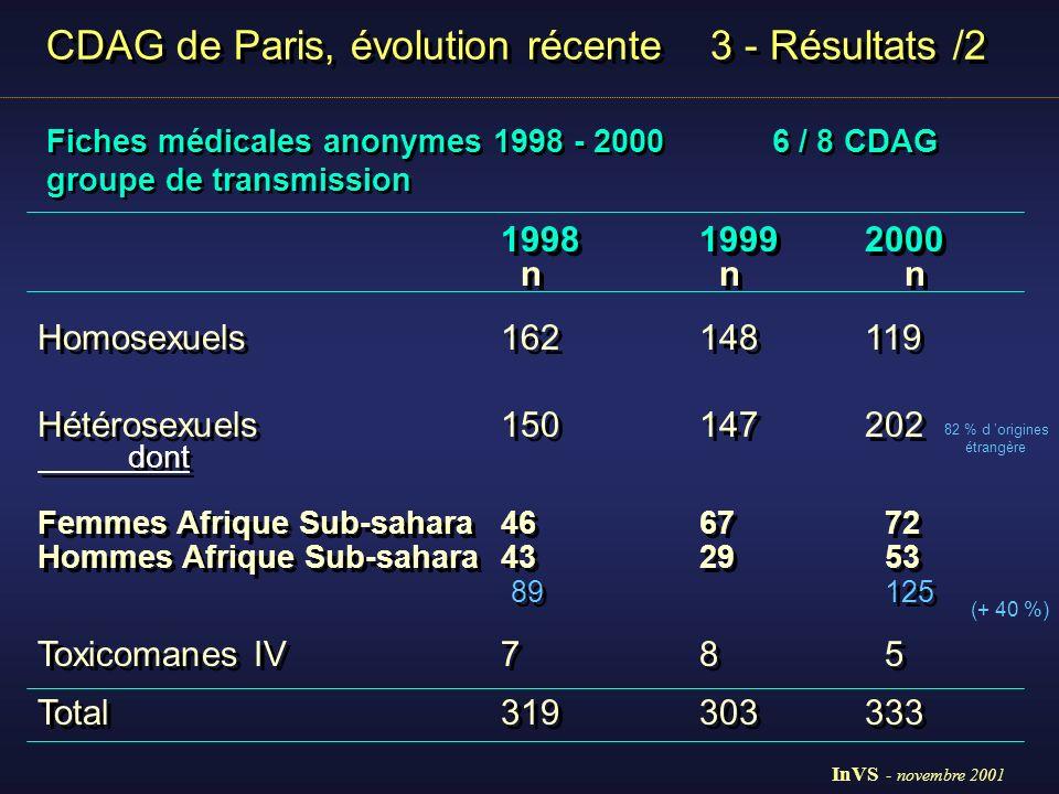 CDAG de Paris, évolution récente 3 - Résultats /3 Enquête épidémiologique nationale 1999 et 2000 : consultants négatifs et positifs Enquête épidémiologique nationale 1999 et 2000 : consultants négatifs et positifs 19992000 n = 803n = 847 origine étrangère10 %10 % homosexuels19 %18 % 19992000 n = 803n = 847 origine étrangère10 %10 % homosexuels19 %18 % Augmentation des diagnostics positifs en nombre et en proportion dans un contexte de stabilité du nombre et des caractéristiques des consultants Augmentation des diagnostics positifs en nombre et en proportion dans un contexte de stabilité du nombre et des caractéristiques des consultants InVS - novembre 2001