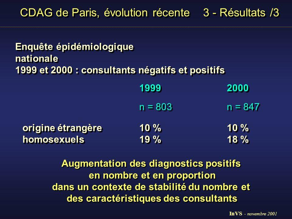 CDAG de Paris, évolution récente 4 - Conclusion Particularité des CDAG, population à risque (8% des tests, 16 % des positifs) Particularité des CDAG, population à risque (8% des tests, 16 % des positifs) Lecture mal commode (manque données sur VIH négatifs) Lecture mal commode (manque données sur VIH négatifs) Réseau CDAG sentinelles, réactif, données épidémiologiques simples Réseau CDAG sentinelles, réactif, données épidémiologiques simples Diminution des diagnostics positifs chez les homosexuels Augmentation chez les originaires d Afrique sub-sahara InVS - novembre 2001
