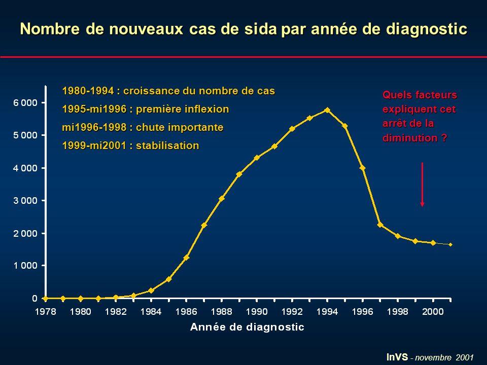 InVS - novembre 2001 Déclarations de Sida reçues à l InVS jusquau 30/09/2001Déclarations de Sida reçues à l InVS jusquau 30/09/2001 Cas diagnostiqués jusqu au 30/06/2001 (N = 54 256)Cas diagnostiqués jusqu au 30/06/2001 (N = 54 256) Comparaison de 3 périodes : 1994 - mi1996Comparaison de 3 périodes : 1994 - mi1996 mi1996 - 1998 mi1996 - 1998 1999 - mi2001 Analyse multivariée sur les facteurs associés à la non connaissance de la séropositivité avant le sidaAnalyse multivariée sur les facteurs associés à la non connaissance de la séropositivité avant le sida (= séropositivité diagnostiquée moins de 3 mois avant le Sida) (= séropositivité diagnostiquée moins de 3 mois avant le Sida) Méthode