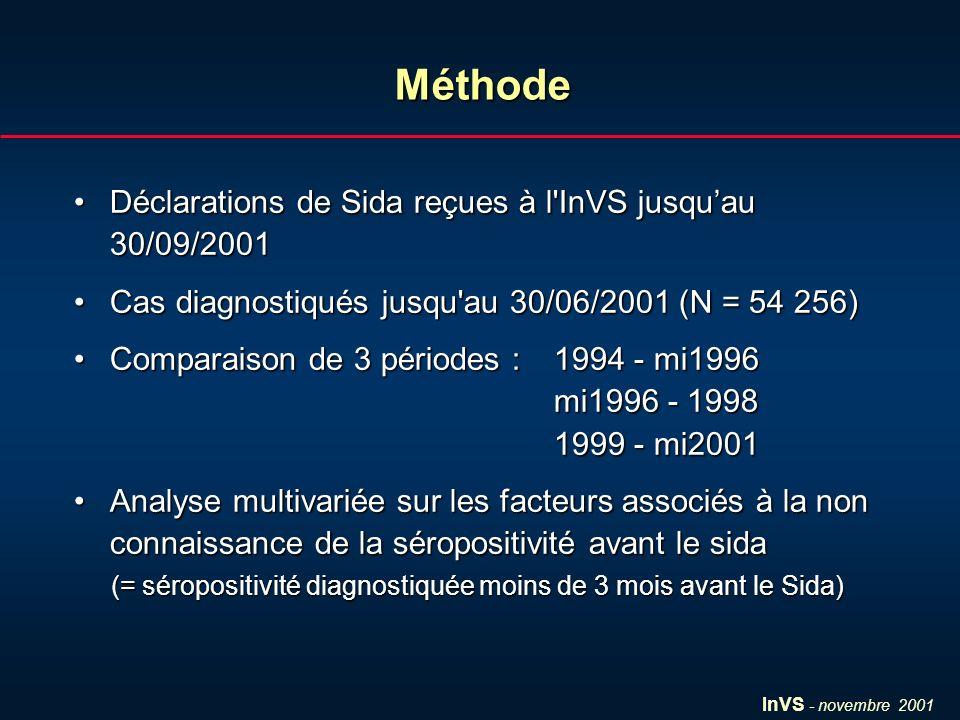 InVS - novembre 2001 Déclarations de Sida reçues à l'InVS jusquau 30/09/2001Déclarations de Sida reçues à l'InVS jusquau 30/09/2001 Cas diagnostiqués