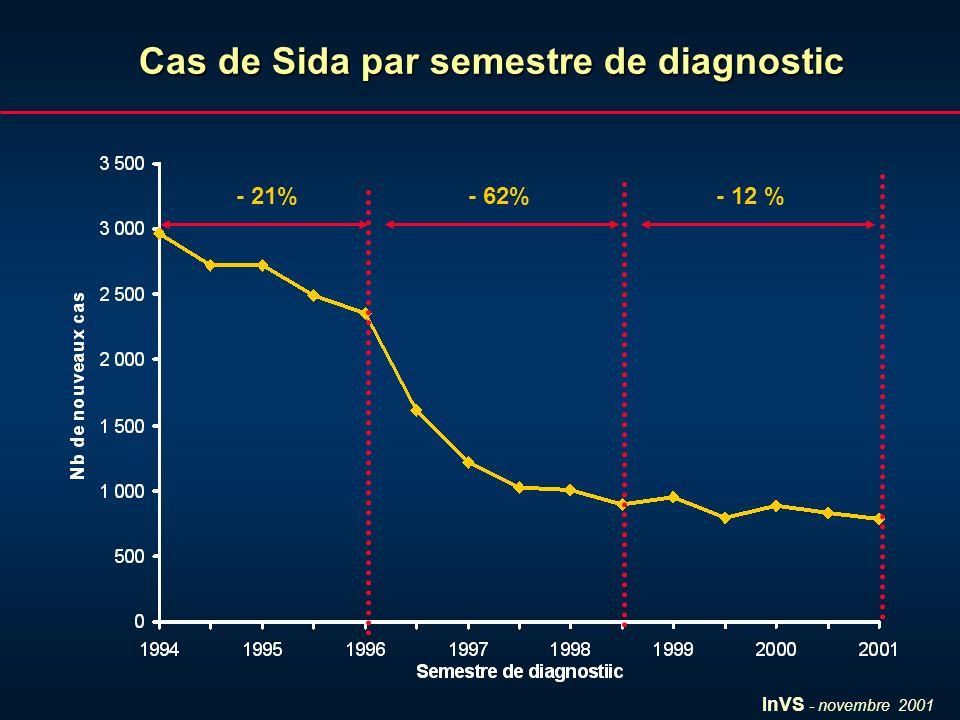 InVS - novembre 2001 Cas de Sida par semestre de diagnostic - 21%- 62%- 12 %