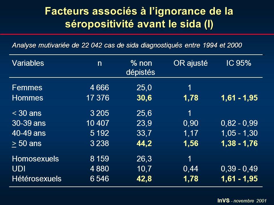 InVS - novembre 2001 Facteurs associés à lignorance de la séropositivité avant le sida (II) Variablesn % non OR ajusté IC 95% dépistés France 18 124 25,4 1 Afrique sub-saha.