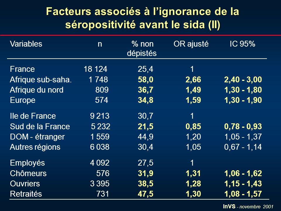 InVS - novembre 2001 Facteurs associés à lignorance de la séropositivité avant le sida (II) Variablesn % non OR ajusté IC 95% dépistés France 18 124 2