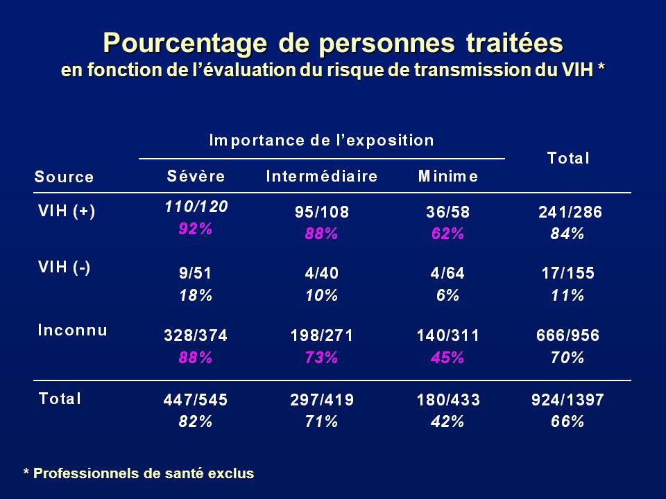 Pourcentage de personnes traitées en fonction de lévaluation du risque de transmission du VIH * * Professionnels de santé exclus