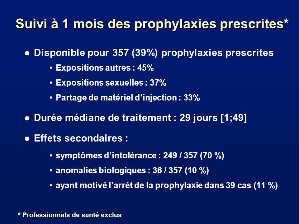Suivi à 1 mois des prophylaxies prescrites* l Disponible pour 357 (39%) prophylaxies prescrites Expositions autres : 45% Expositions sexuelles : 37% Partage de matériel dinjection : 33% l Durée médiane de traitement : 29 jours [1;49] l Effets secondaires : symptômes dintolérance : 249 / 357 (70 %) anomalies biologiques : 36 / 357 (10 %) ayant motivé larrêt de la prophylaxie dans 39 cas (11 %) * Professionnels de santé exclus